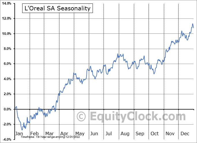 L'Oreal SA (OTCMKT:LRLCY) Seasonal Chart