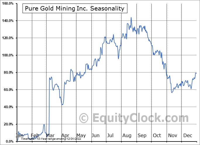 Pure Gold Mining Inc. (OTCMKT:LRTNF) Seasonal Chart