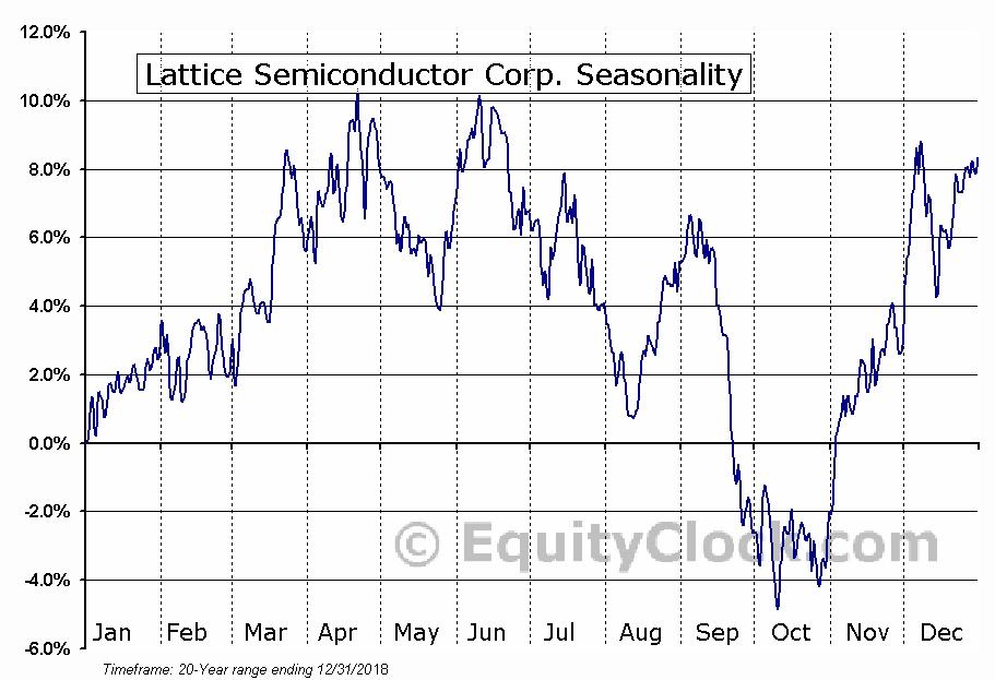 Lattice Semiconductor Corp. (NASD:LSCC) Seasonal Chart