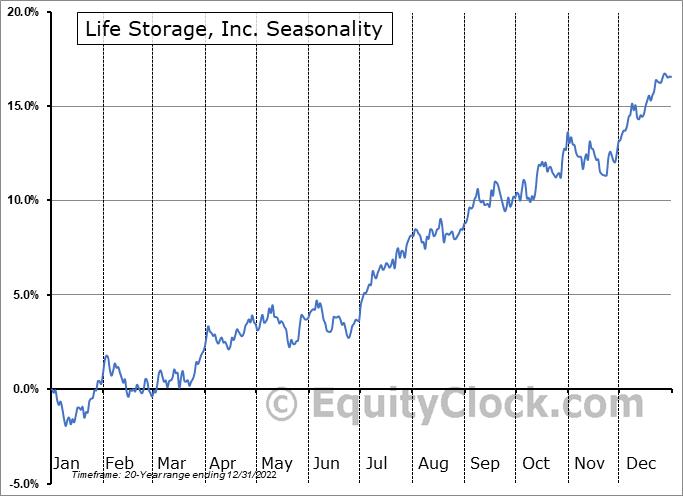 Life Storage, Inc. (NYSE:LSI) Seasonal Chart