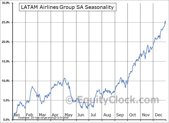 LATAM Airlines Group SA (NYSE:LTM) Seasonal Chart