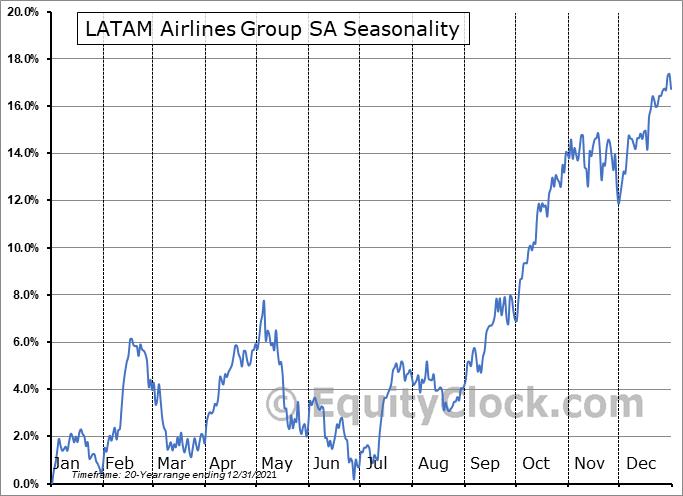 LATAM Airlines Group SA (OTCMKT:LTMAQ) Seasonal Chart