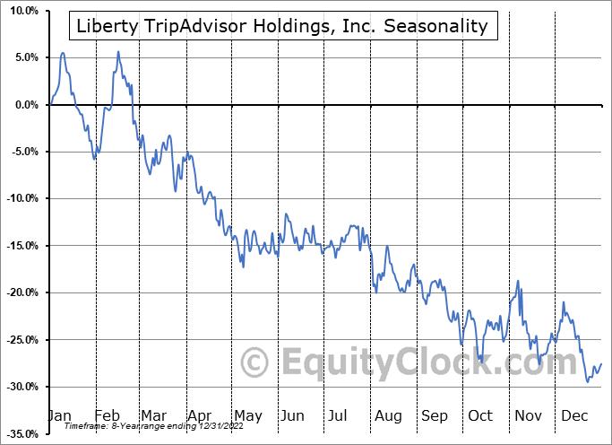 Liberty TripAdvisor Holdings, Inc. (NASD:LTRPA) Seasonal Chart