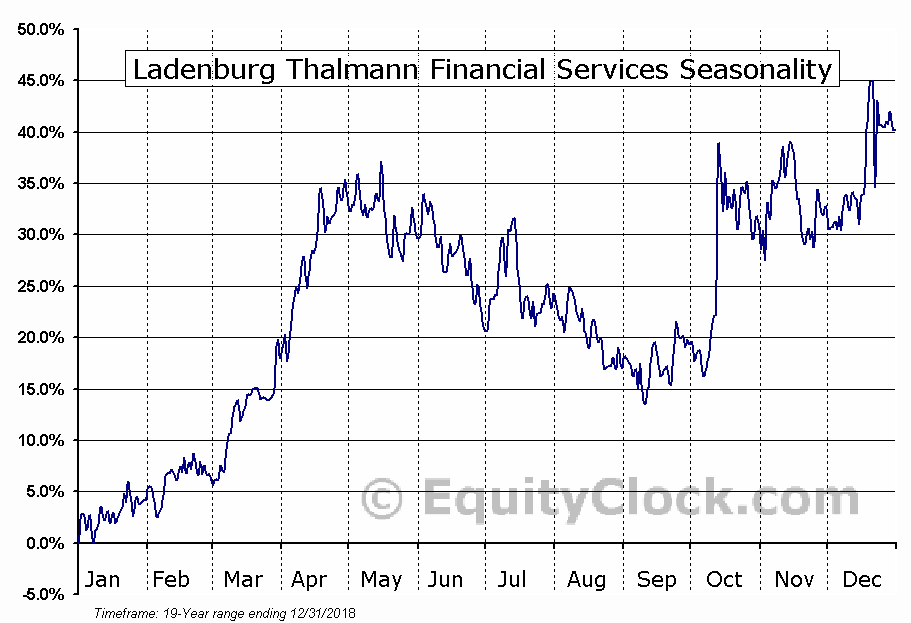 Ladenburg Thalmann Financial (AMEX:LTS) Seasonal Chart