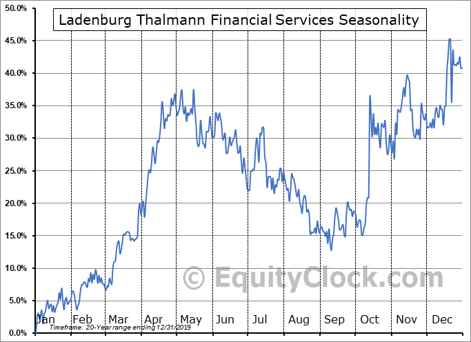 Ladenburg Thalmann Financial Services (AMEX:LTS) Seasonal Chart