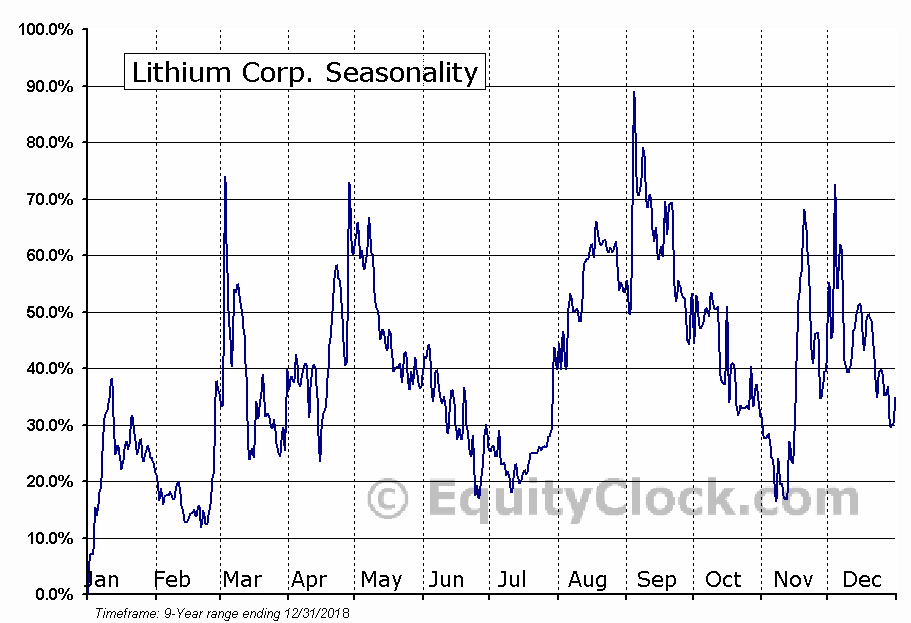 Lithium Corp. (OTCMKT:LTUM) Seasonal Chart