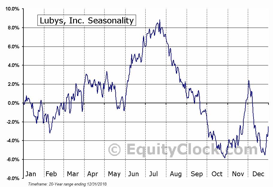 Lubys, Inc. (NYSE:LUB) Seasonal Chart