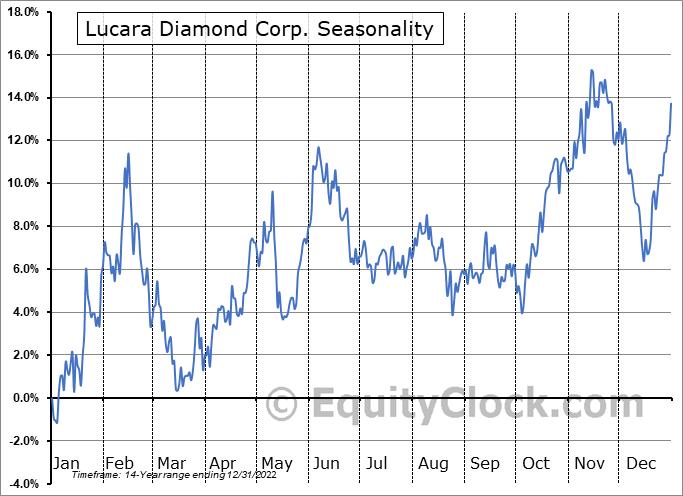 Lucara Diamond Corp. (TSE:LUC.TO) Seasonal Chart