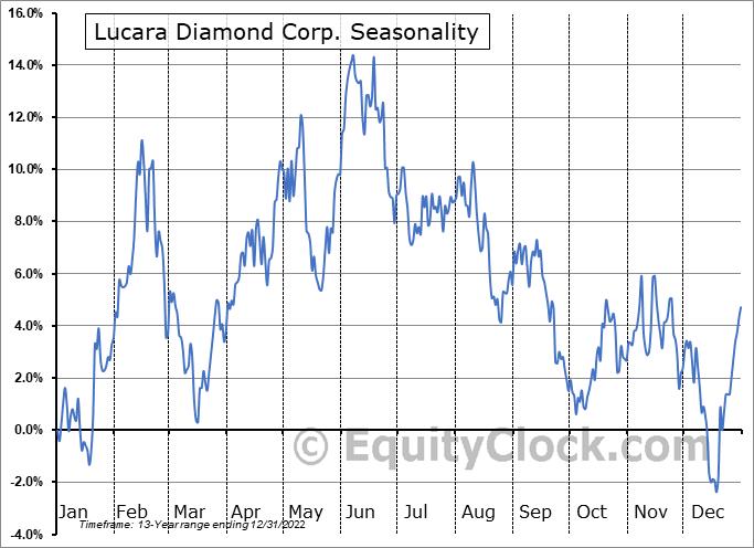 Lucara Diamond Corp. (OTCMKT:LUCRF) Seasonal Chart