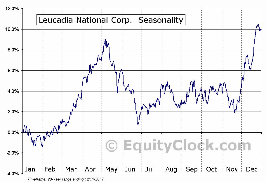 Leucadia National Corp.  (NYSE:LUK) Seasonal Chart