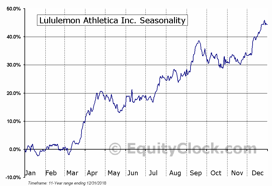 Lululemon Athletica inc. (NASDAQ:LULU) Seasonal Chart