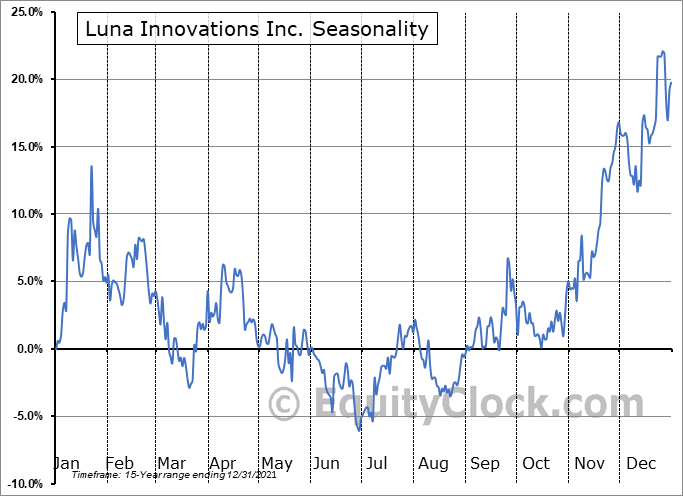 Luna Innovations Inc. (NASD:LUNA) Seasonal Chart