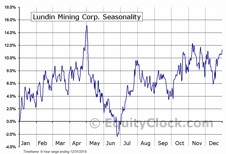 Lundin Mining Corp. (OTCMKT:LUNMF) Seasonal Chart
