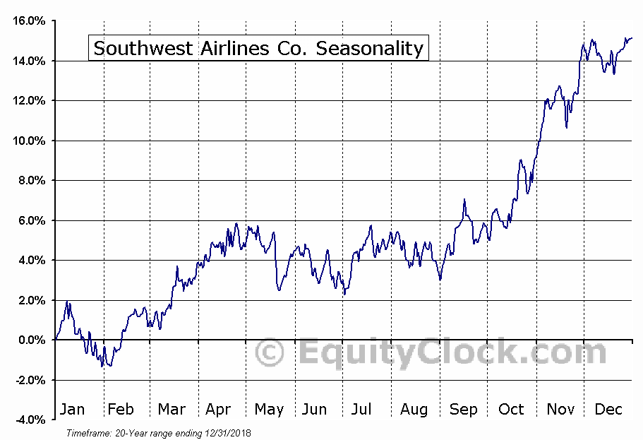 Southwest Airlines Co. (NYSE:LUV) Seasonal Chart