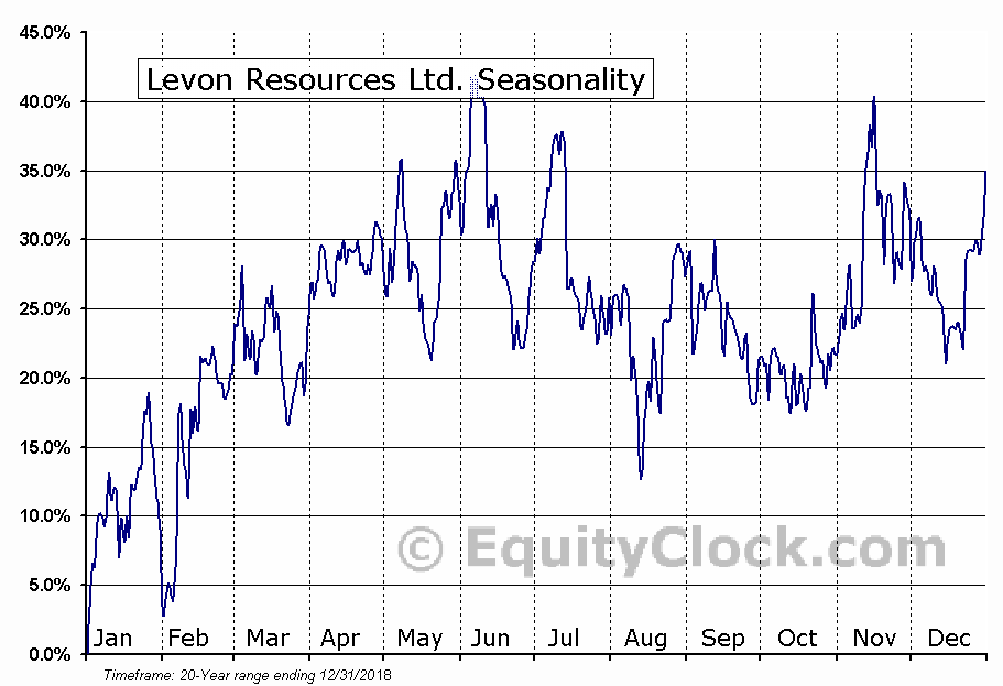 Levon Resources (TSE:LVN) Seasonal Chart