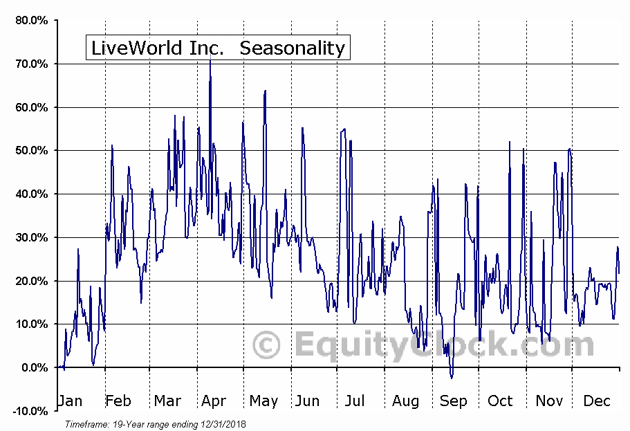 LiveWorld Inc. (OTCMKT:LVWD) Seasonal Chart