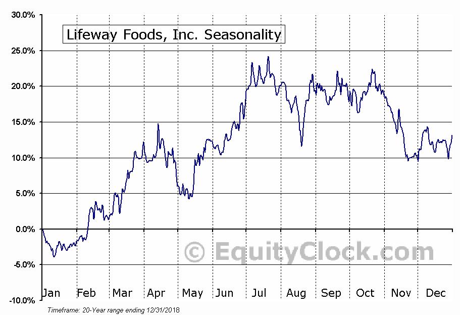 Lifeway Foods, Inc. (NASD:LWAY) Seasonal Chart