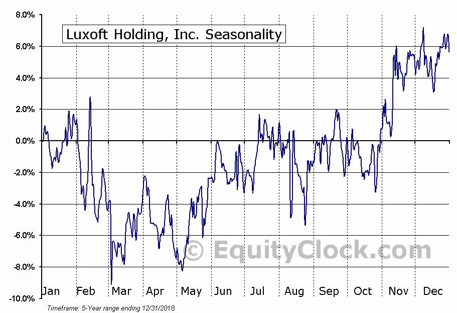 Luxoft Holding, Inc. (NYSE:LXFT) Seasonal Chart