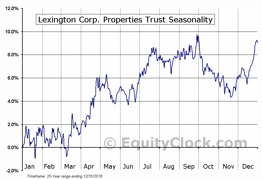 Lexington Corp. Properties (NYSE:LXP) Seasonal Chart