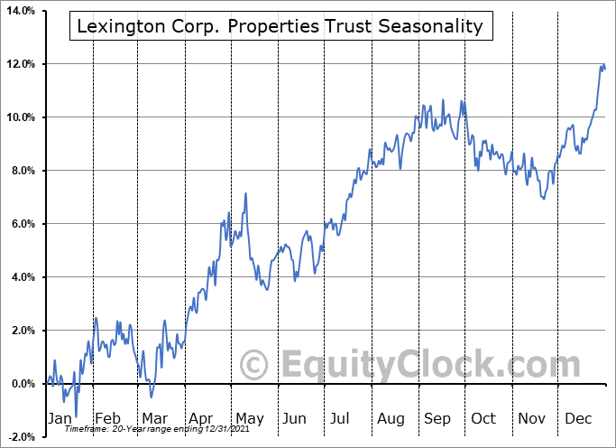 Lexington Corp. Properties Trust (NYSE:LXP) Seasonal Chart