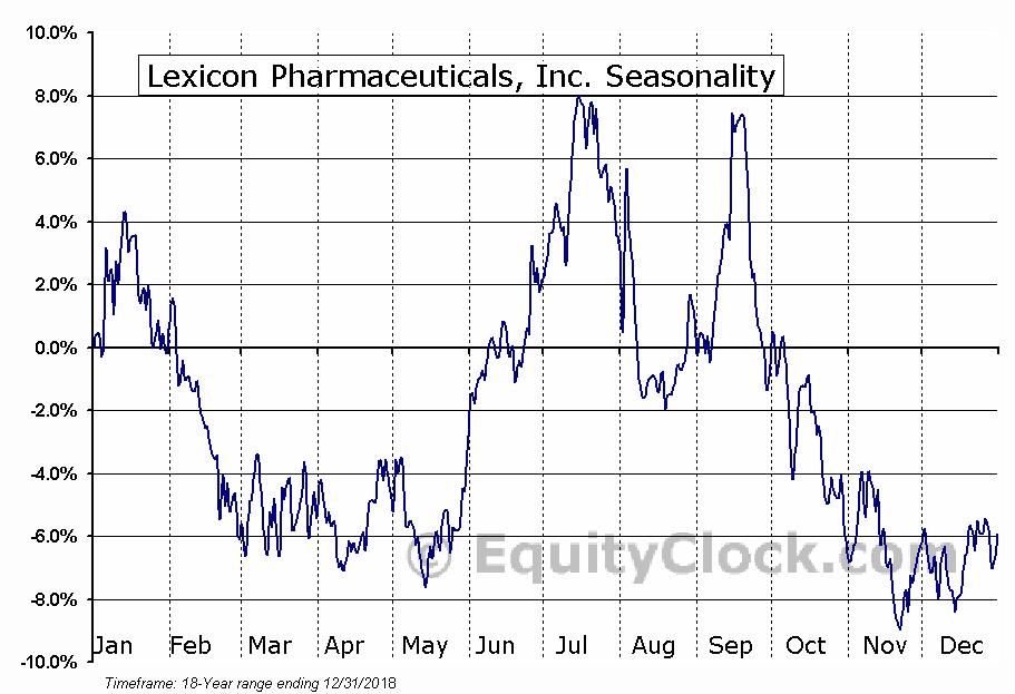 Lexicon Pharmaceuticals, Inc. (NASD:LXRX) Seasonal Chart