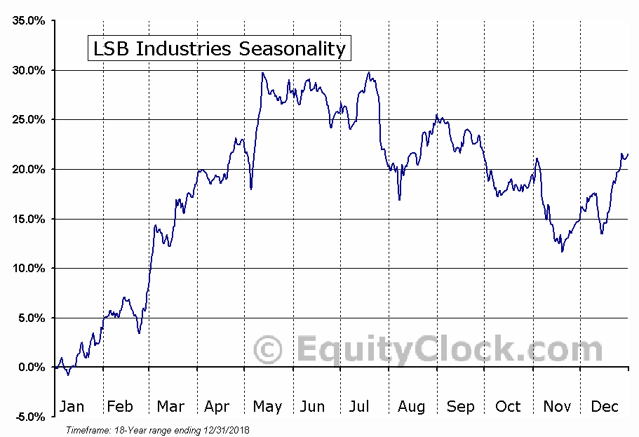 LSB Industries (NYSE:LXU) Seasonal Chart