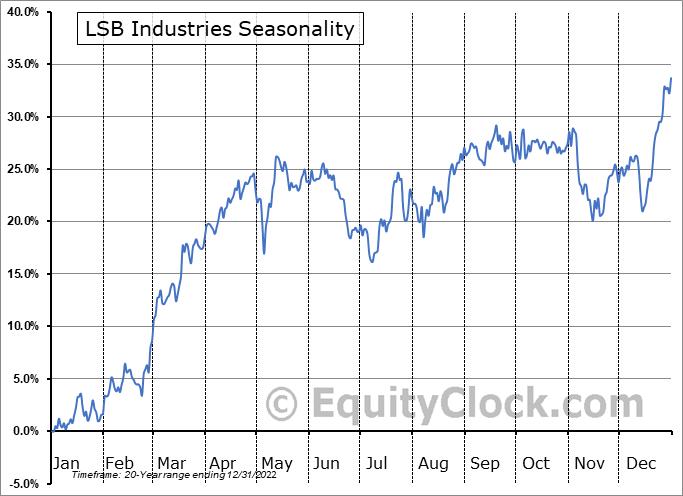 LSB Industries (NYSE:LXU) Seasonal Chart