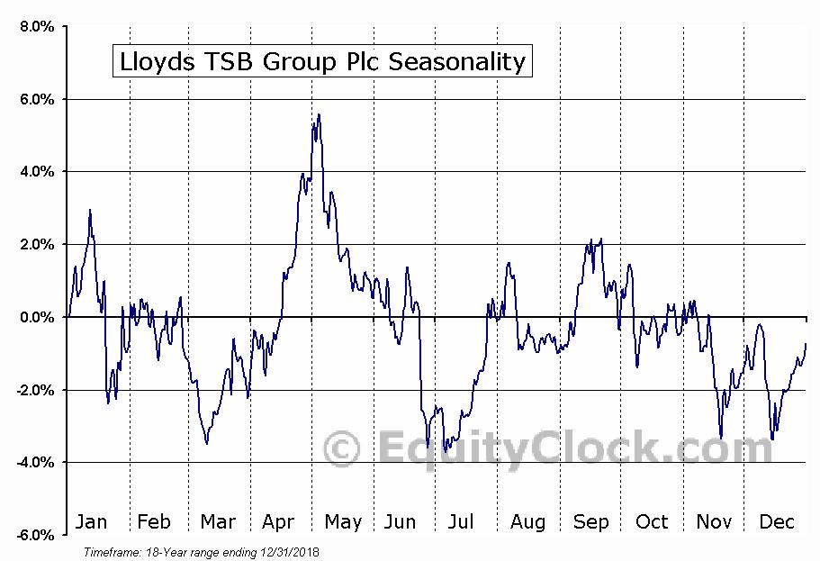 Lloyds TSB Group Plc (NYSE:LYG) Seasonal Chart