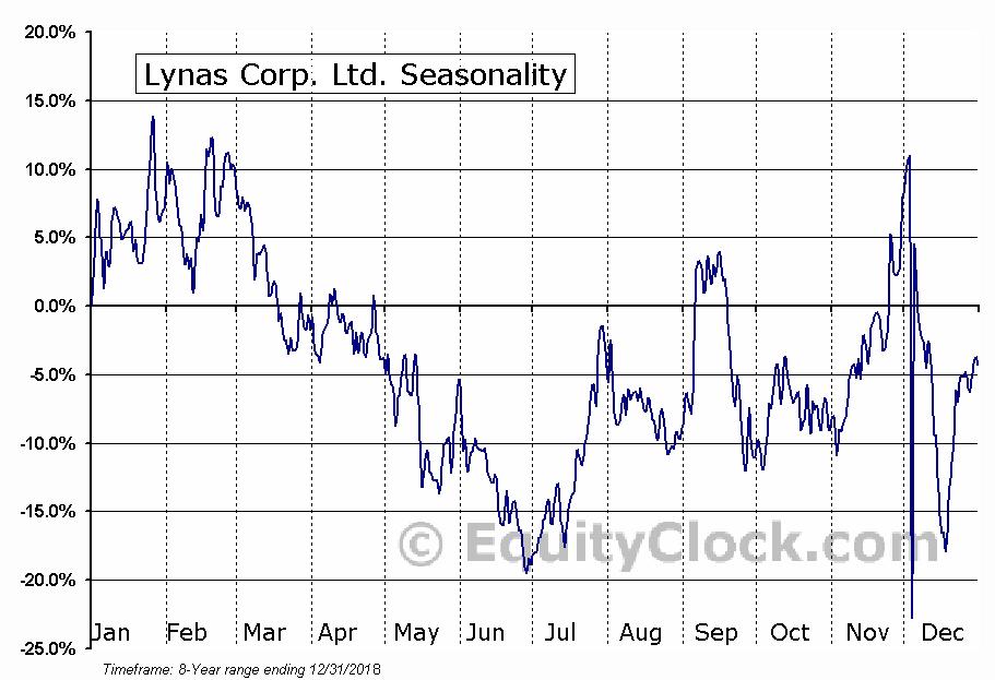 Lynas Corp. Ltd. (OTCMKT:LYSDY) Seasonal Chart