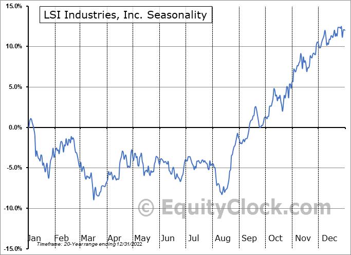 LSI Industries, Inc. (NASD:LYTS) Seasonal Chart