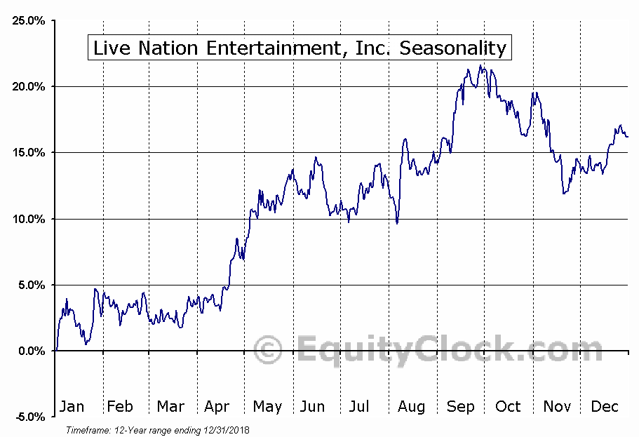 Live Nation Entertainment (NYSE:LYV) Seasonal Chart