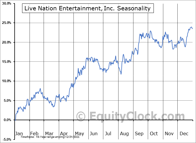 Live Nation Entertainment, Inc. (NYSE:LYV) Seasonal Chart