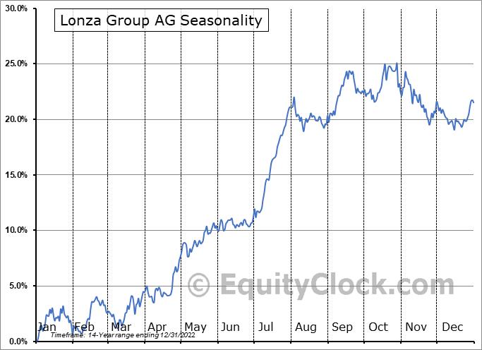 Lonza Group AG (OTCMKT:LZAGY) Seasonal Chart