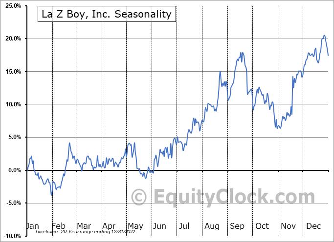 La Z Boy, Inc. (NYSE:LZB) Seasonal Chart
