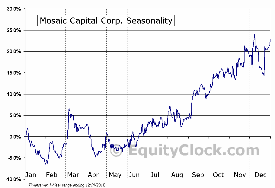 Mosaic Capital Corp. Seasonal Chart