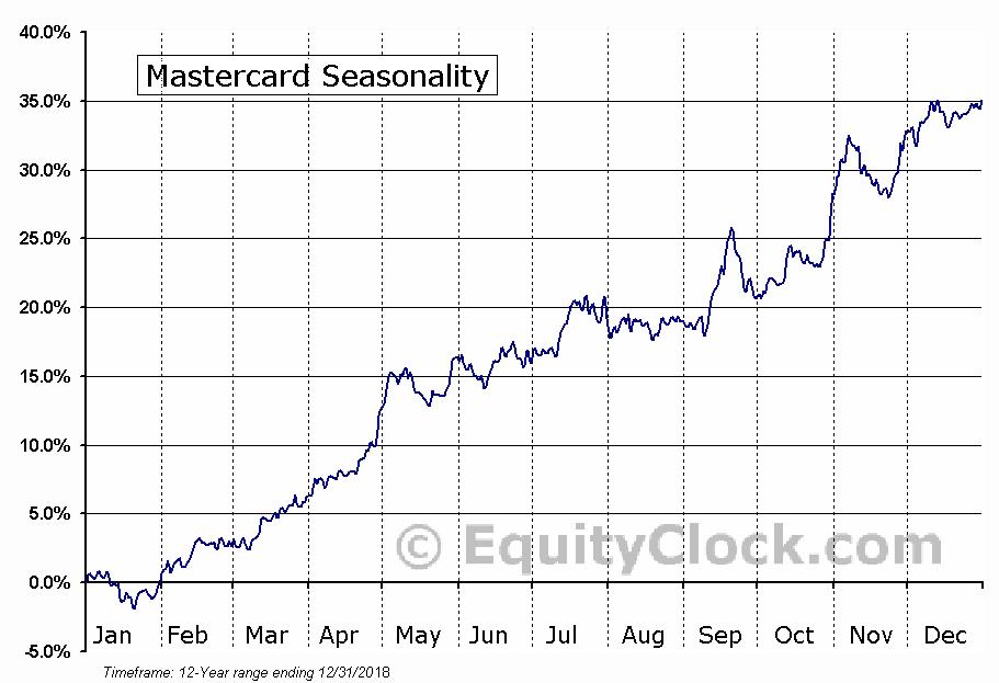 Mastercard (NYSE:MA) Seasonal Chart