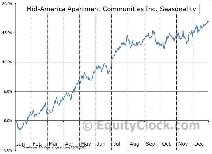 Mid-America Apartment Communities Inc. (NYSE:MAA) Seasonal Chart