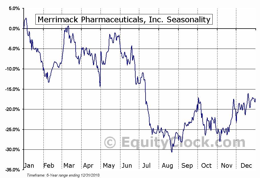 Merrimack Pharmaceuticals, Inc. (NASD:MACK) Seasonal Chart