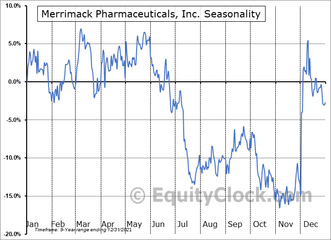 Merrimack Pharmaceuticals, Inc. (NASD:MACK) Seasonal Chart