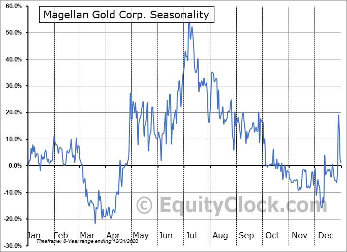 Magellan Gold Corp. (OTCMKT:MAGE) Seasonal Chart