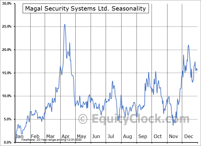 Magal Security Systems Ltd. (NASD:MAGS) Seasonal Chart