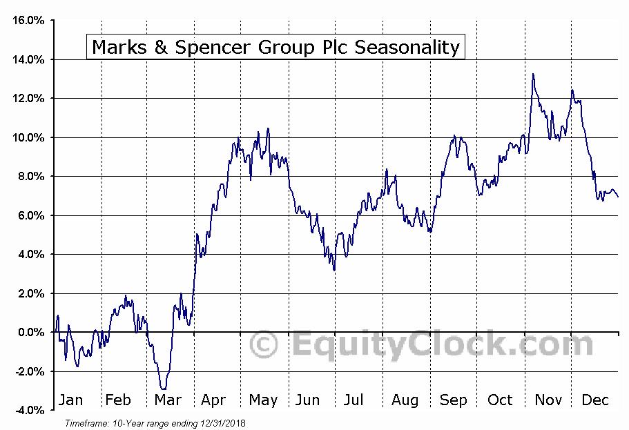 Marks & Spencer Group Plc (OTCMKT:MAKSY) Seasonal Chart