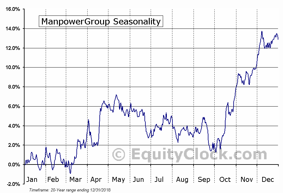 ManpowerGroup (NYSE:MAN) Seasonal Chart