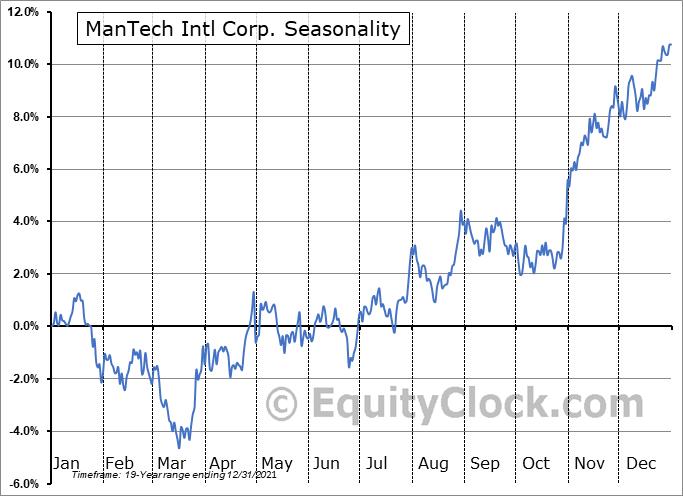 ManTech Intl Corp. (NASD:MANT) Seasonal Chart