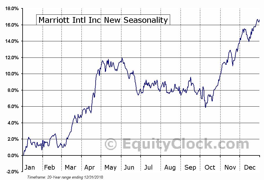 Marriott International, Inc.  (NYSE:MAR) Seasonal Chart