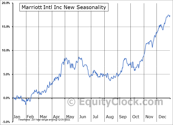 Marriott Intl Inc New (NASD:MAR) Seasonal Chart