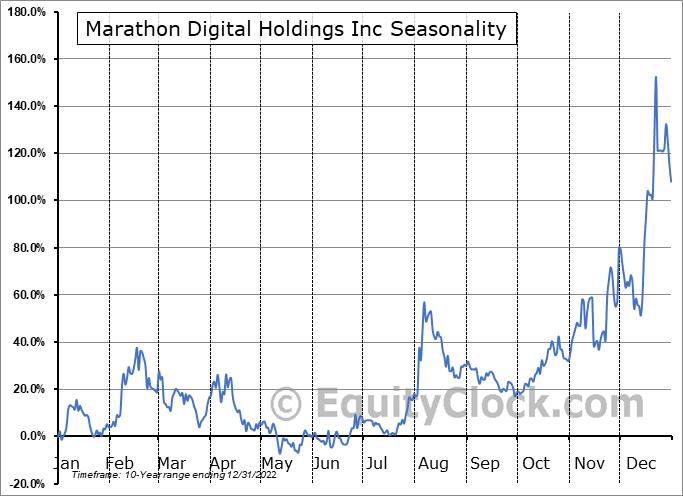 Marathon Patent Group, Inc. (NASD:MARA) Seasonal Chart