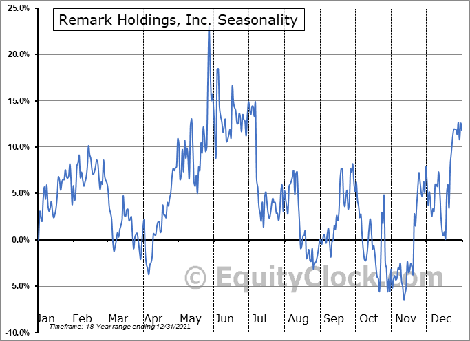 Remark Holdings, Inc. (NASD:MARK) Seasonal Chart