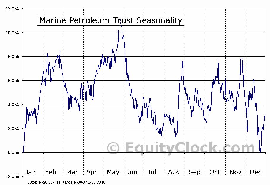 Marine Petroleum Trust (NASD:MARPS) Seasonal Chart