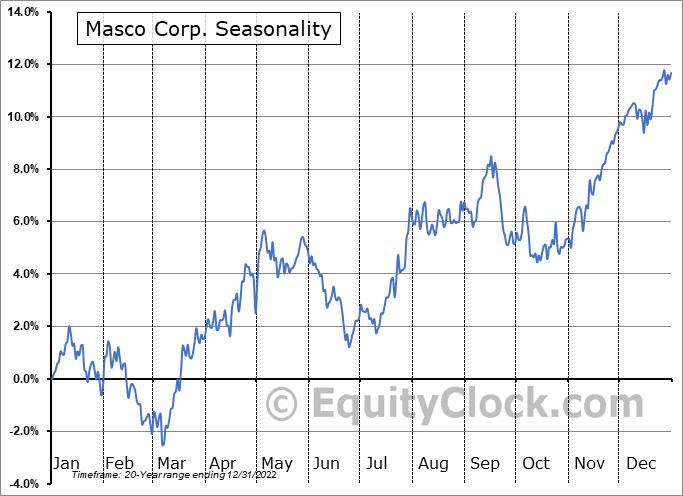 Masco Corp. (NYSE:MAS) Seasonal Chart